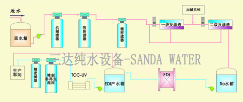 北京EDI超纯水设备流程图