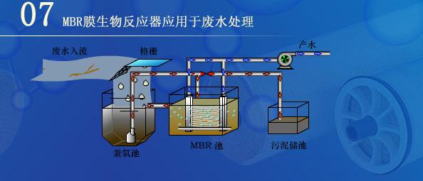 MBR,MBR膜,mbr膜/mbr污水处理/mbr膜生物反应器/mbr中水处理/mbr平片膜